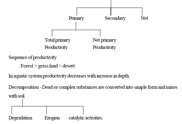 AIPMT Question Bank: Biology - Ecosystem