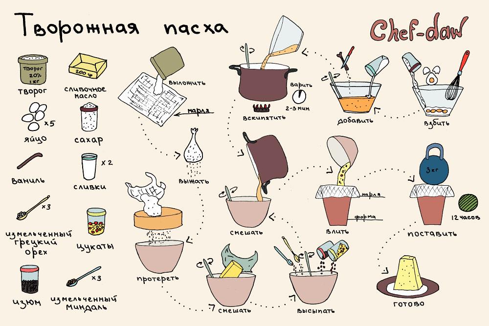 chef_daw_tvorozhnaya_pascha_