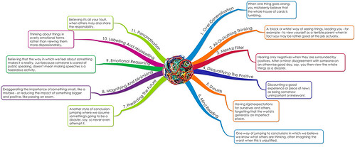 Twisted Thinking Map with Summaries