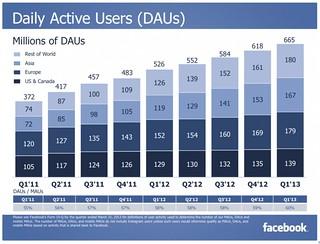 Facebook DAU(1Q-2013)
