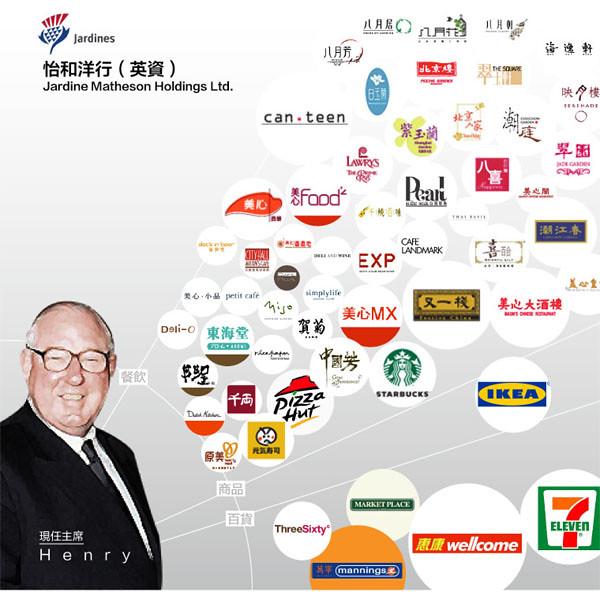 圖表:香港人在為誰打工?(生活篇)