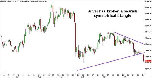 MCX Silver chart