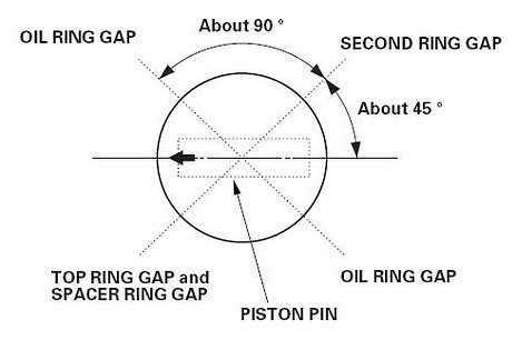 Piston Ring Gap Position - Rennlist - Porsche Discussion Forums