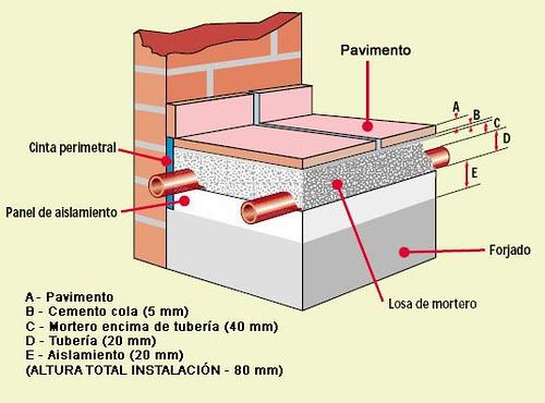 Calefacci n por suelo radiante la climatizacion mas - Como solar un suelo ...