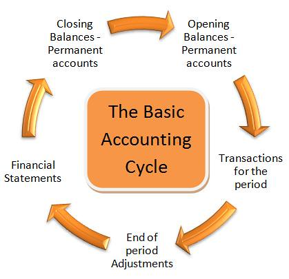 the nine steps of accounting cycle The nine steps of accounting cycle checkpoint step 1 in the accounting process is to analyze the transactions this would include revenue, expenses, etc, anything.