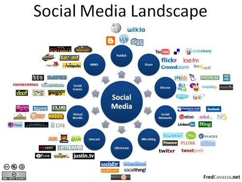Social Media Before 2012 And Where Social Media Is Going to Be In 5 Years: A Quick Social Media Analysis