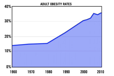 adultobesity