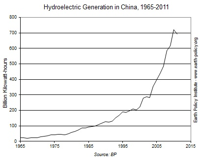 Hydroelectric generation china