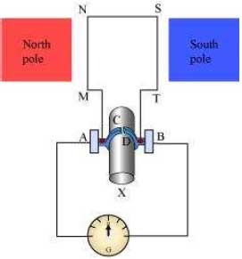 NCERT Solutions for Class 10th Science Chapter 13 Magnetic Effects of Electric Current
