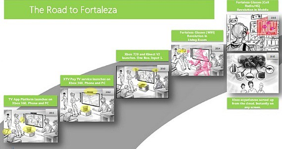 Fortaleza — Xbox 720