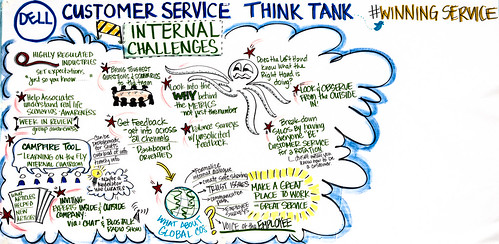Graphic notes from internal challenges discussion at #WinningService Think Tank