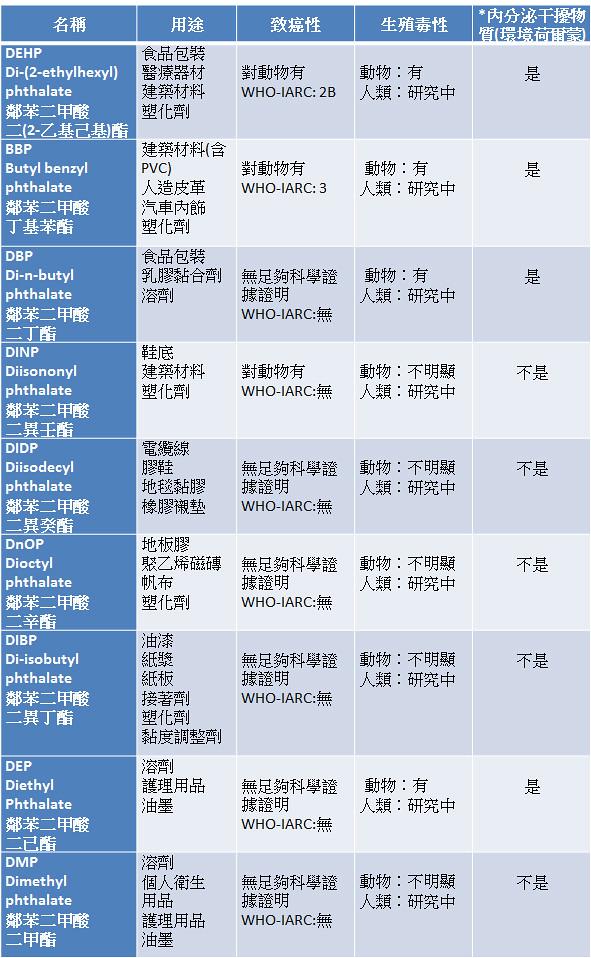 8種塑化劑毒素一覽表。圖片來源:衛生署食品藥物管理局