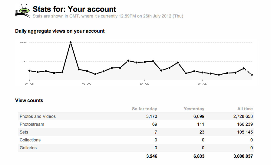 3,000,000 Views on Flickr!