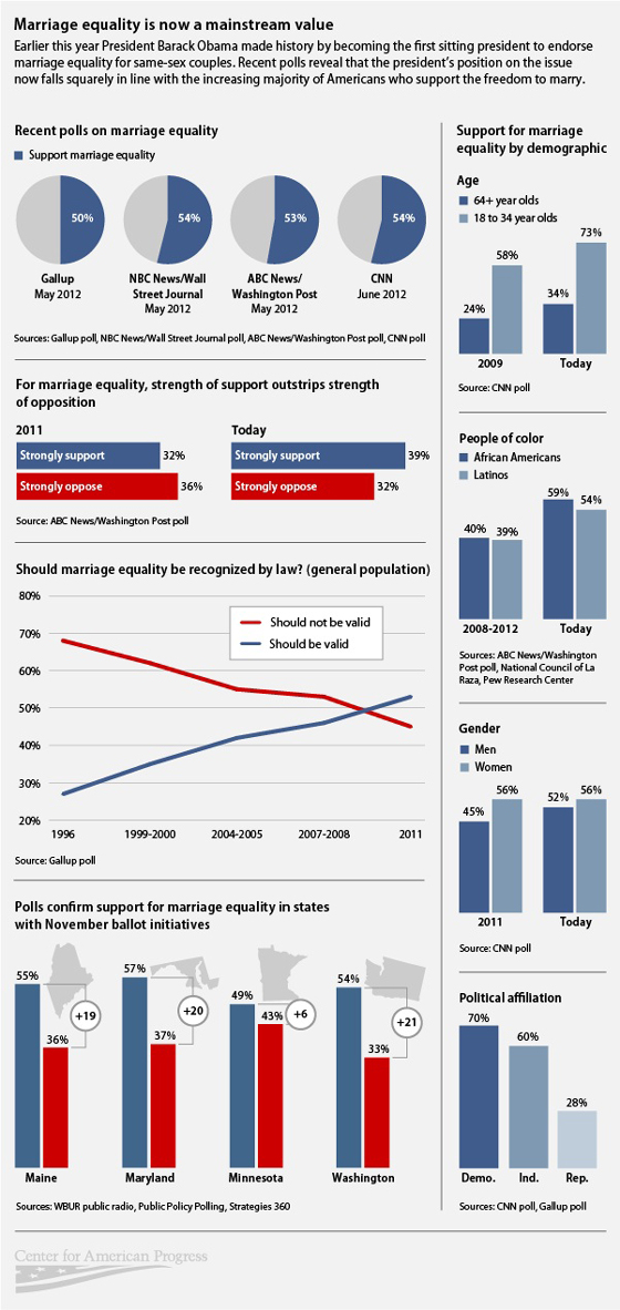 marriage_equality_infographic_web.jpg