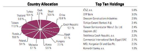 MIST equity markets