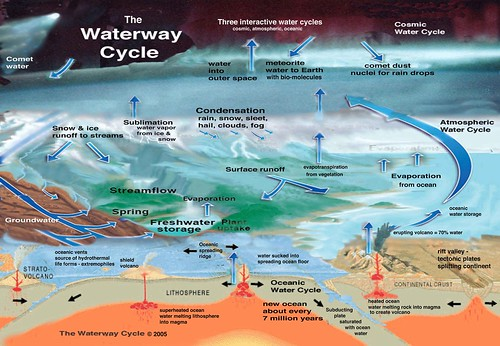 Waterway Cycle poster