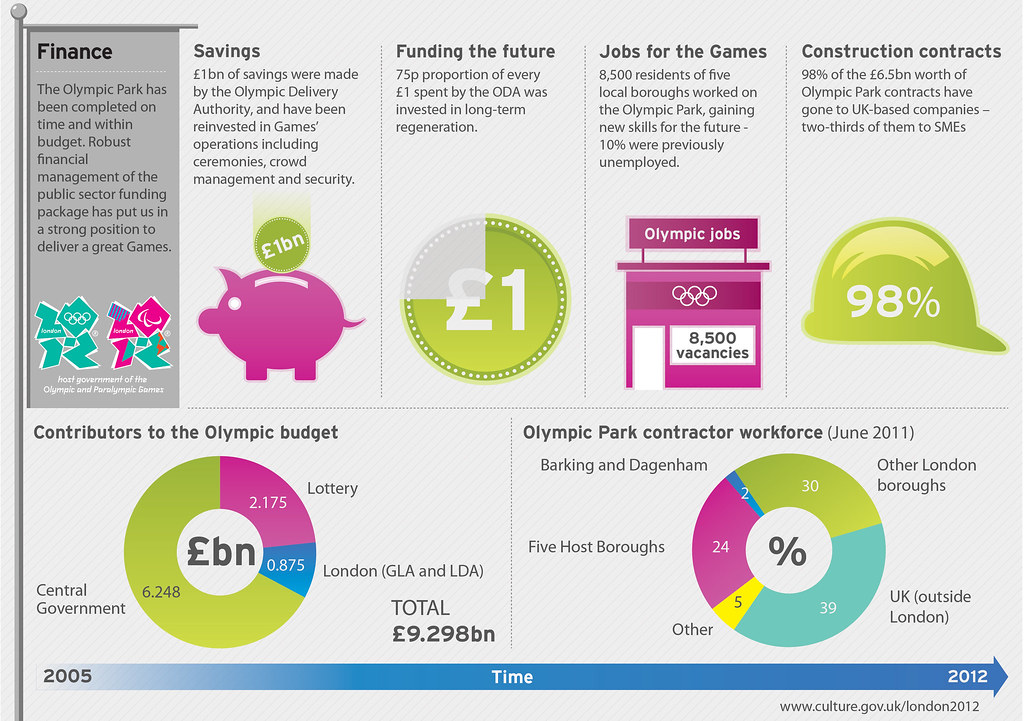 Olympic Park Finance infographic