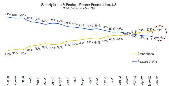 Chart - American Smart vs. Feature Phone Penetration, Oct. 2010-June 2012