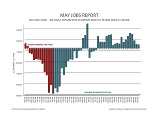 May Jobs Report - All Jobs