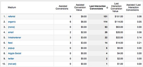 Assisted Conversions - Google Analytics