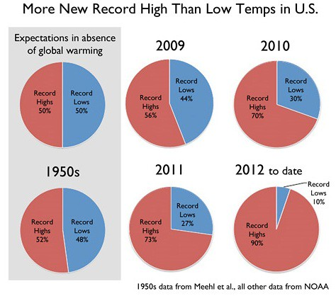 Global warming climate change climate climate temp records all things being equal regarding temperatures one would expect 50 high records each year and 50 record lows as you can see from the charts above the ccuart Choice Image