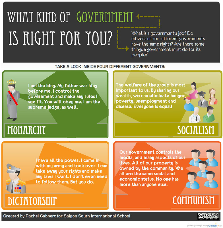 Comparative Government Infographic