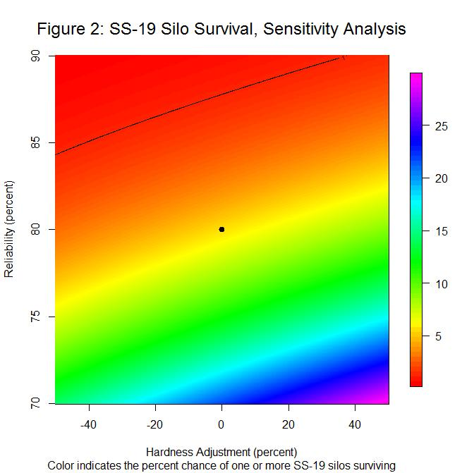 SS-19 Silo Survival, Sensitivity Analysis