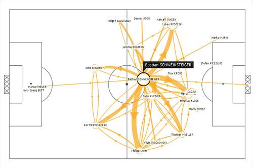 World Cup 2010 - Schweinsteiger