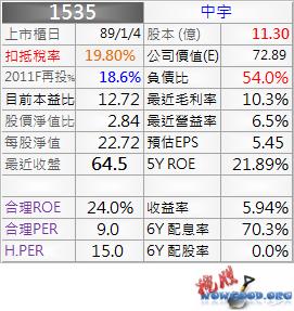 1535_中宇_資料_1011Q