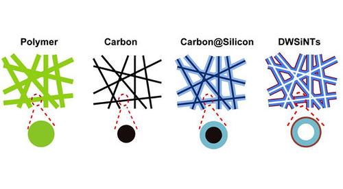 Анод на основе кремниевых нанотрубок с двойными стенками, разработанный Йи Цуй и его коллегами, обладает повышенной прочностью