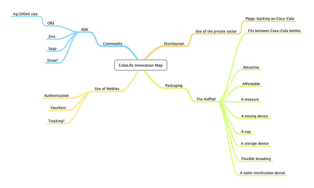 The ColaLife Innovation Map