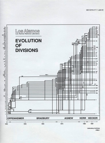 Evolution of Divisions VFA 451