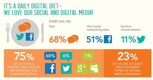 Digital Diet of Teens