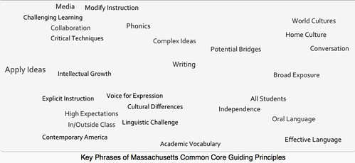 Mass Common Core Guiding Principles