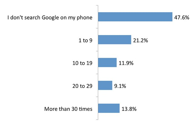 However this mobile search volume is inconsistent with what user surveys ...