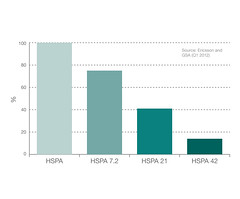 Figure 2: Percentage of WCDMA networks upgraded to HSPA and to 7.2, 21 and 42 Mbps respectively