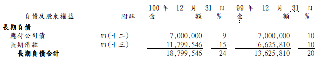 2105_長期負債