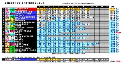 2012年春ドラマ(4月期)視聴率ランキング2012-4-7-2.jpeg