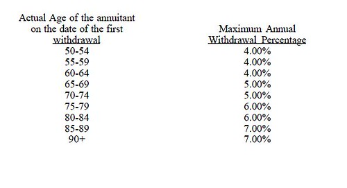 Equity Index Annuity Income Benefit Withdrawal Schedule