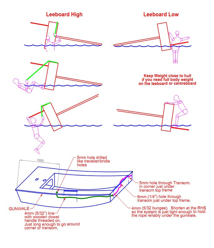Righting a leeboard sailing dinghy from capsize.