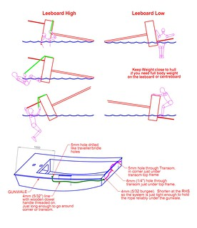 righting a leeboard sailboat from capsize