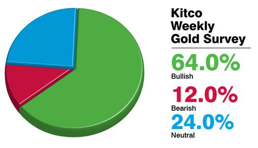 Kitco survei harga emas 27 Juli 2012