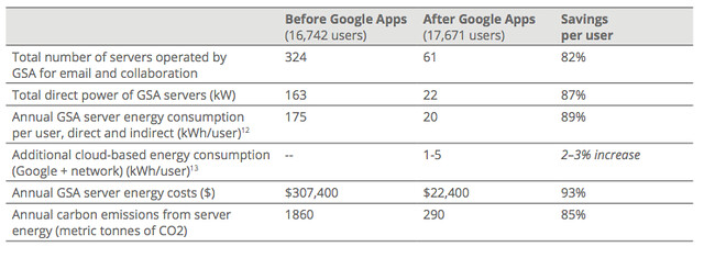 Google Apps GSA case study