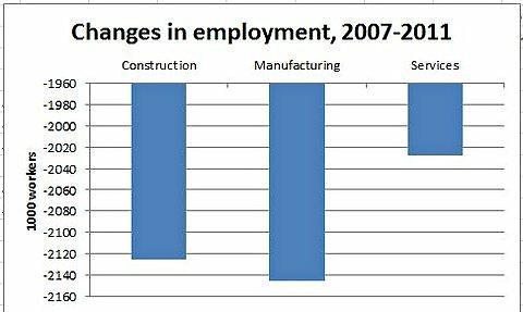 variation de l'emploi entre 2007 et 2011