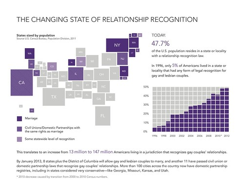The Changing State of Relationship Recognition