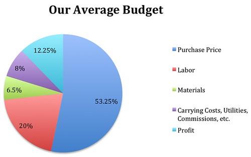 Average Budget