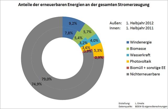 Anteile der erneuerbaren Energien an der Stromerzeugung in Deutschland