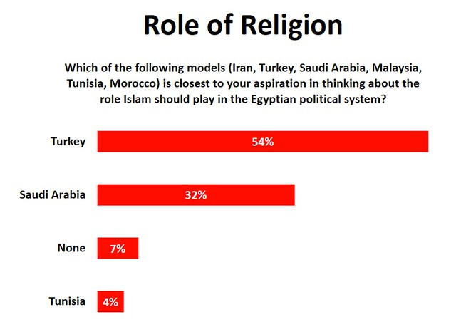 Turkey as a Role Model for Religion in Egypt