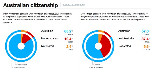 SBS Census Explorer - Citizenship