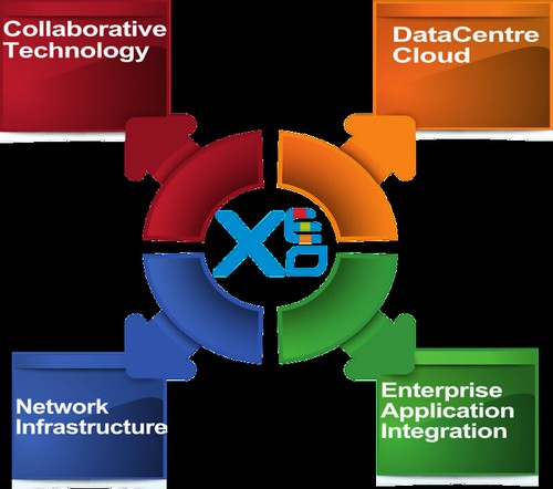 Solution, Collaboration, integration, data centre, cloud, enterprise application, network infrastructure